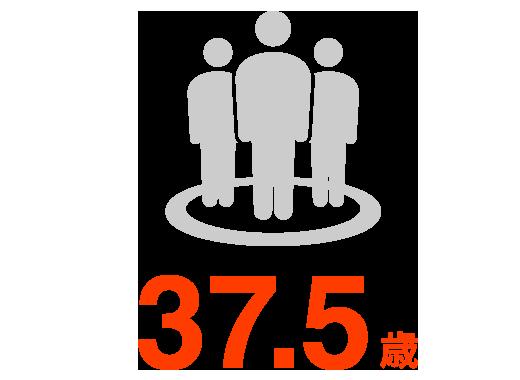 社員の平均年齢