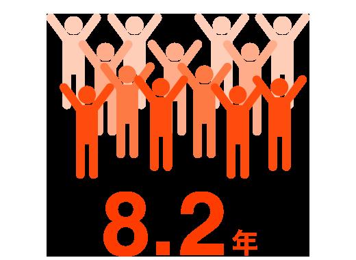 社員の平均勤続年数